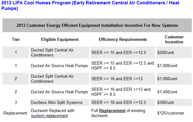 LIPA 2013 Rebate - LIPA Cool House Program (Early Retirement Central Air Conditioners / Heat Pumps)